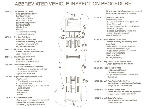 TX CDL Pre Trip Inspection Checklist Walk Around Skills Test