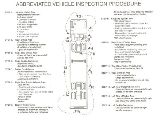 Cdl Practice Tests >> OK CDL Pre-Trip Inspection Checklist (Walk-Around) Skills Test